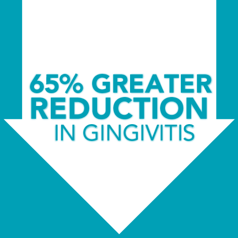 65% Greater Reduction in Gingivitis