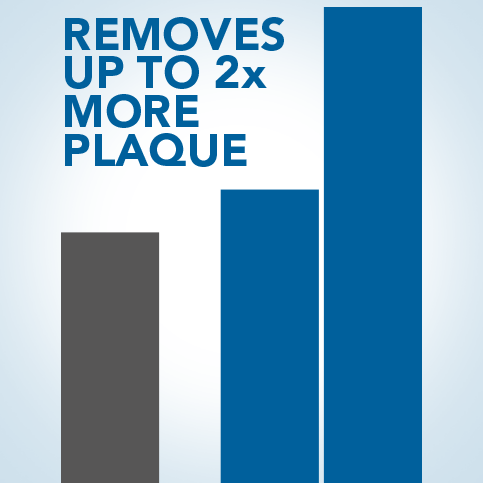 Removes up to 2x More Plaque