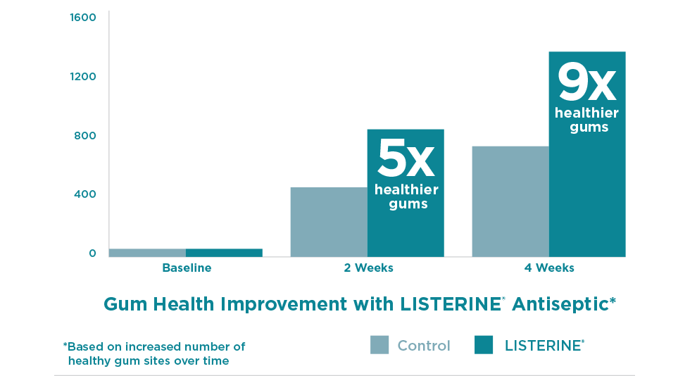Gum health improvement with LISTERINE® Antiseptic