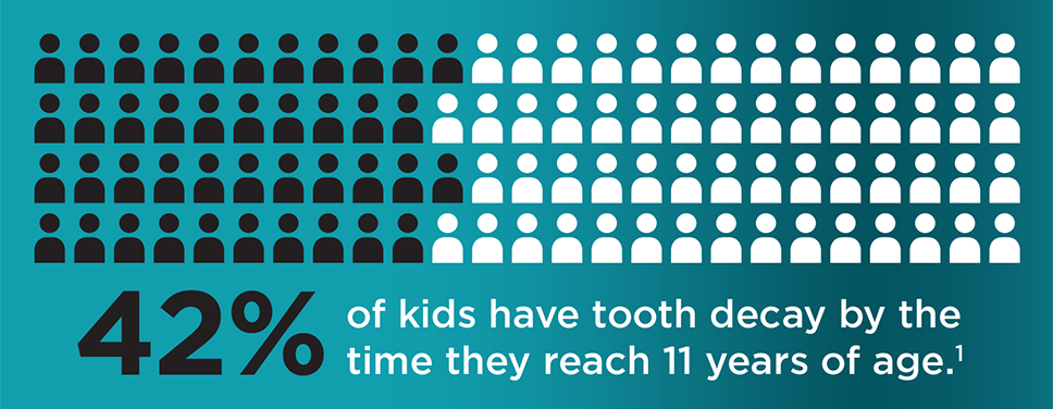 42% of kids have tooth decay by age 11