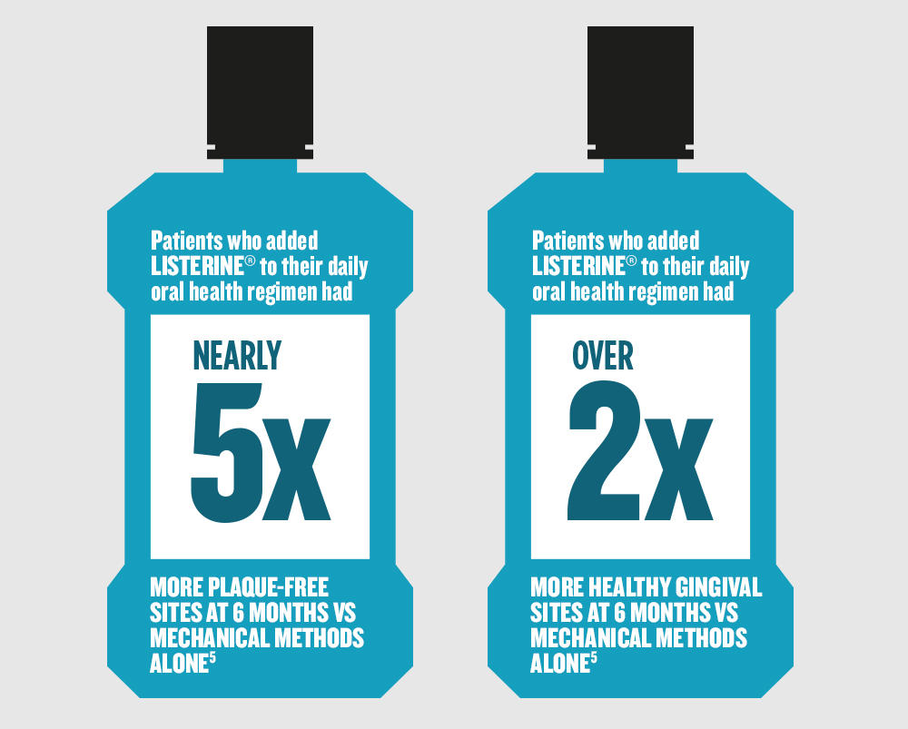 Patients who added LISTERINE® to their daily oral health regimen had NEARLY 5X more plaque-free sites and OVER 2X more healthy gingival sites at 6 months vs mechanical methods alone.5