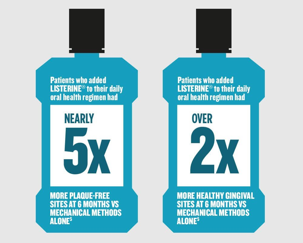 Patients who added LISTERINE® to their daily oral health regimen had NEARLY 5X more plaque-free sites at 6 months vs mechanical methods alone. Patients who added LISTERINE® to their daily oral health regimen had OVER 2X more healthy gingival sites at 6 months vs mechanical methods alone.
