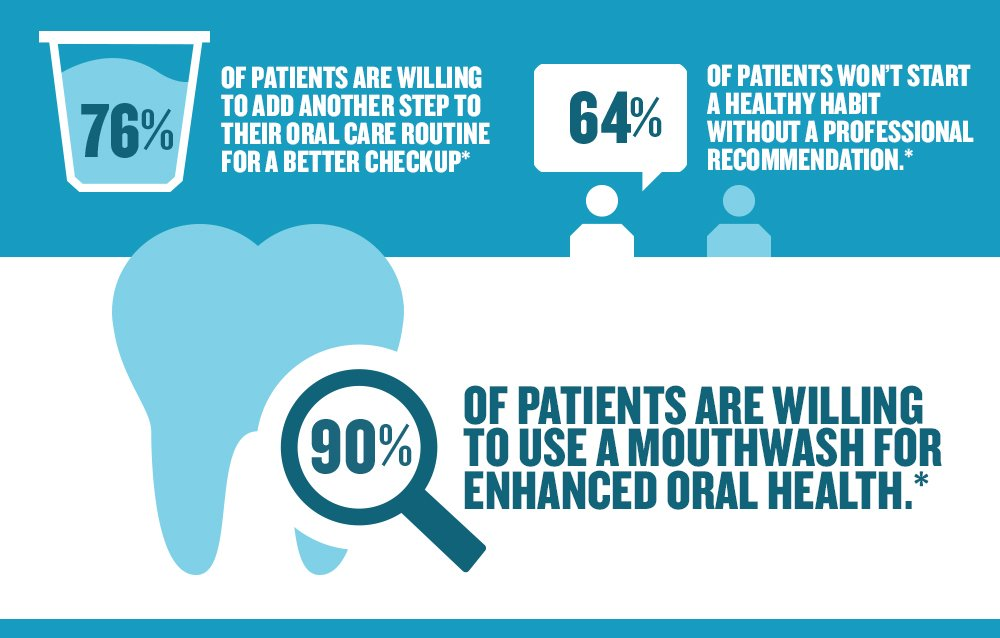 76% of patients are willing to add another step to their oral care routine for a better checkup. 60% of patients won't start a healthy habit without a professional recommendation. And, 90% of patients are willing to use a mouthwash for enhanced oral health.*