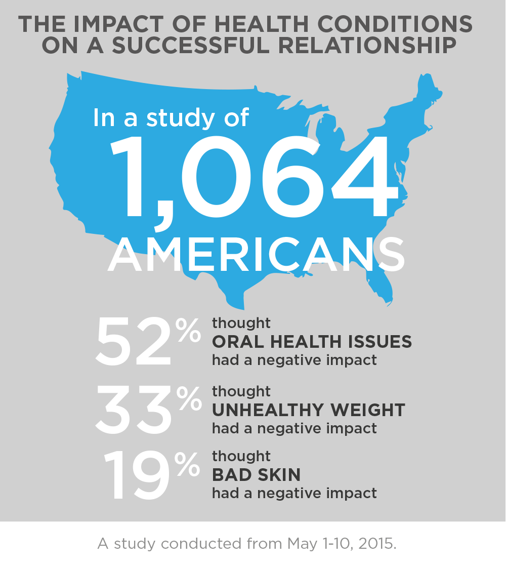 More Americans feel oral health affects relationships than unhealthy weight or bad skin