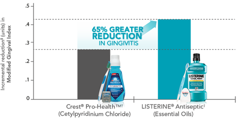 Chart: 65% Greater gingivitis reduction