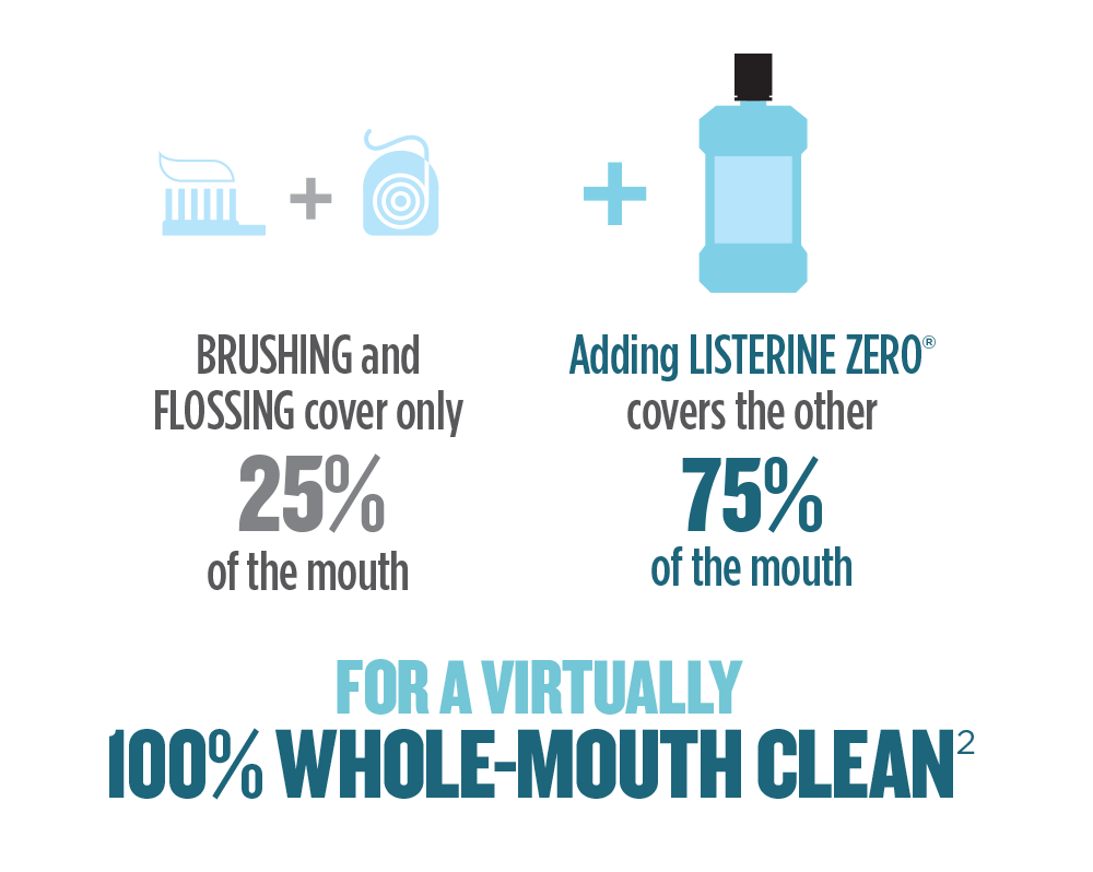 BRUSHING and FLOSSING cover only 25% of the mouth. Adding LISTERINE ZERO® covers the other 75% of the mouth…for a virtually 100% WHOLE-MOUTH CLEAN.2