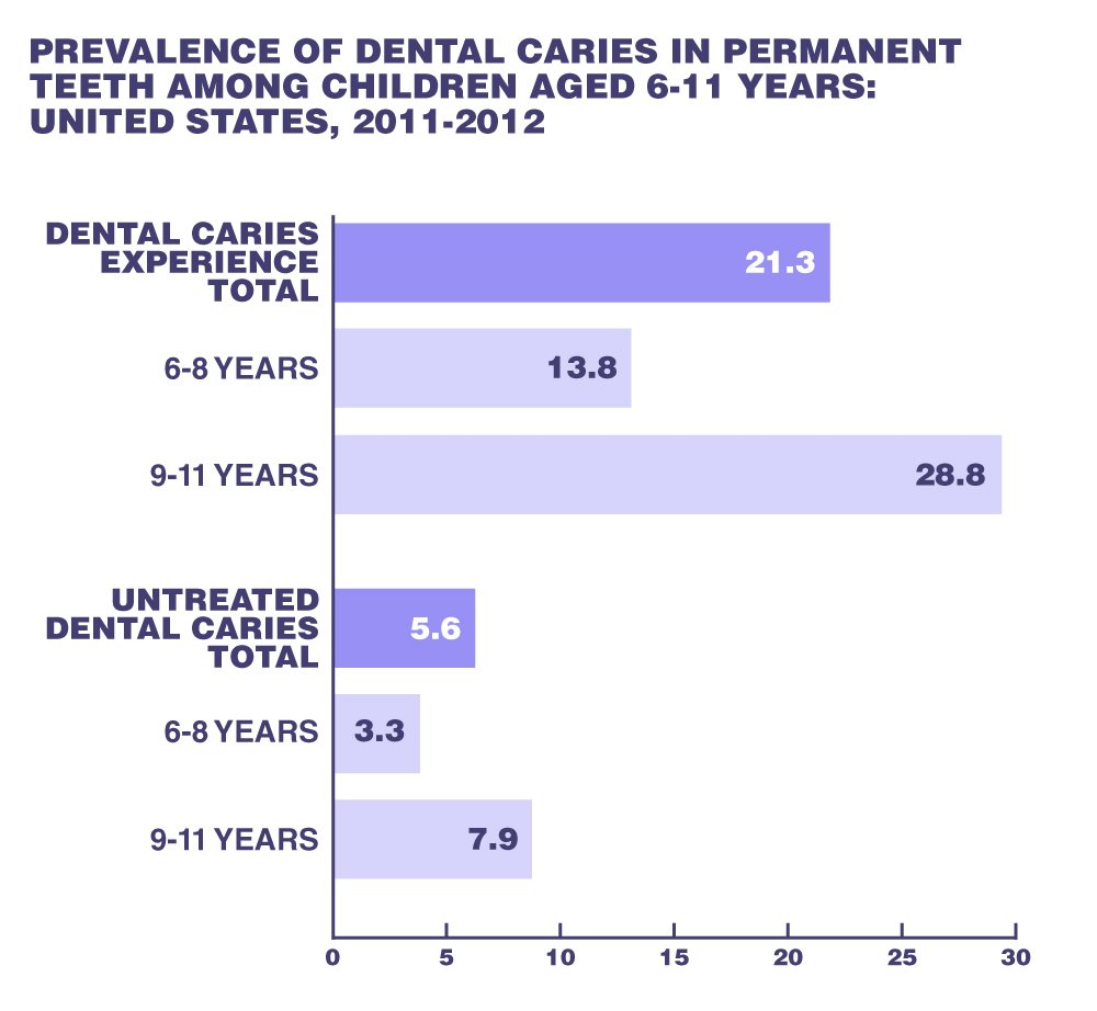 United States, 2011-2012, demonstrates the large percentage of caries in children ages 6 to 11.