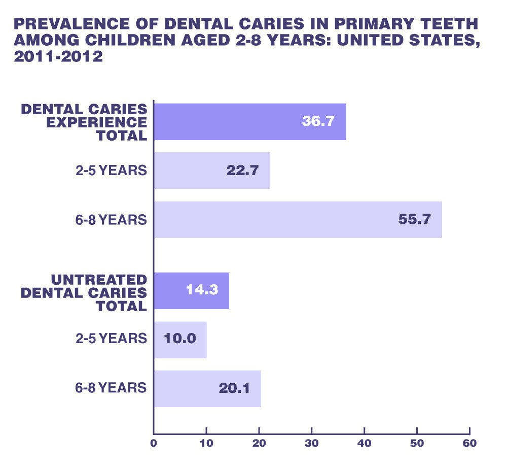 United States, 2011-2012, demonstrates how caries continue to be prevalent in children.