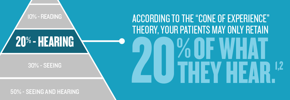 "According to the ""Cone of Experience"" theory, your patients may only retain 20% OF WHAT THEY HEAR.1,2"
