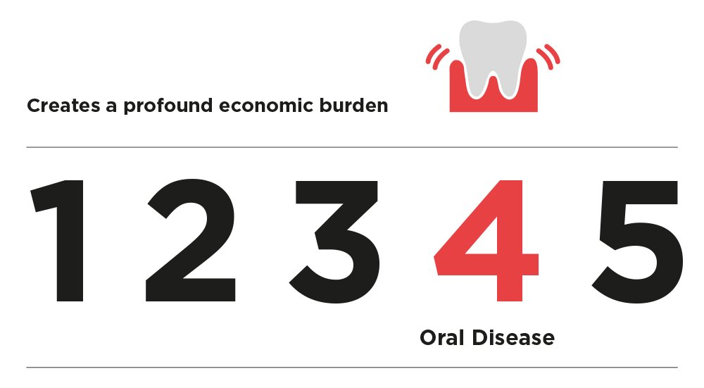 Oral disease—the 4th most expensive disease to treat