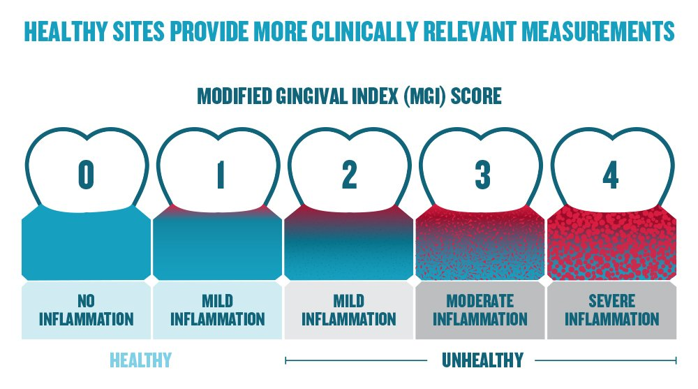 In the Modified Gingival Index (MGI), 'Healthy' sites were those with mild (1) to no (0) inflammation, based on the MGI scores. Healthy sites provide more clinically relevant measurements.