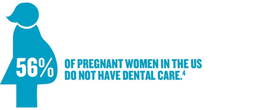 56% of pregnant women in the US do NOT have dental care.4