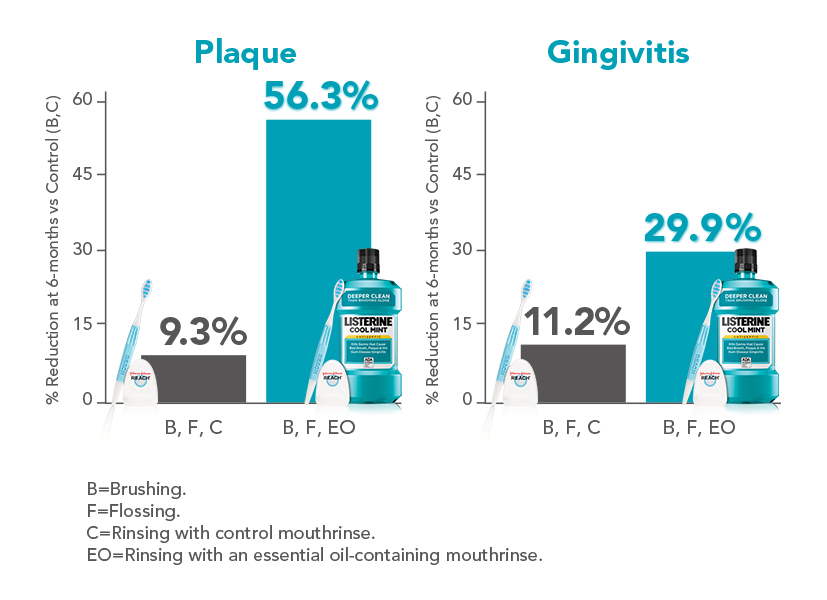 The study results showed a 56.3% reduction in whole-mouth mean Plaque Index score, and a 29.9% reduction in Modified Gingival Index score at 6 months, for those in the BFEO rinse group.4