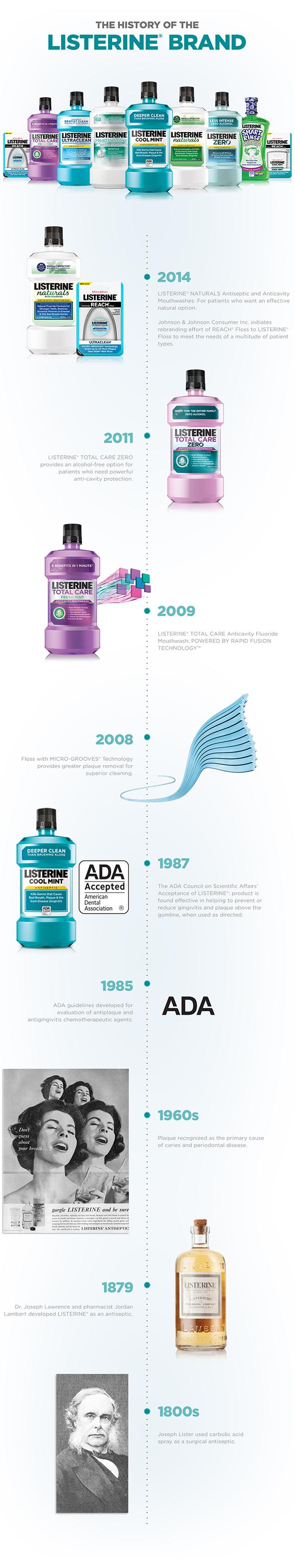 The LISTERINE® Brand
